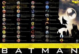 Przekrój wydarzeń związanych z Batmanem